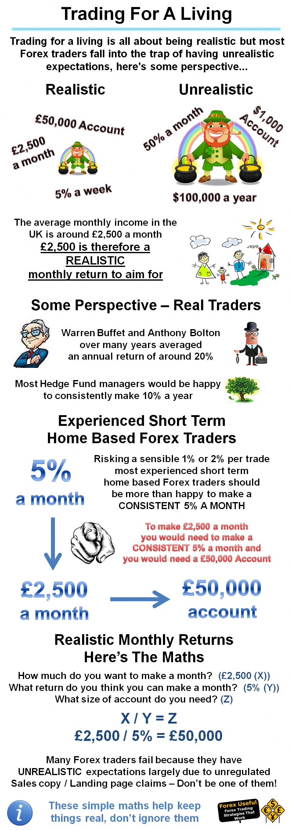#ForexUseful - Trading for a living is all about being ...