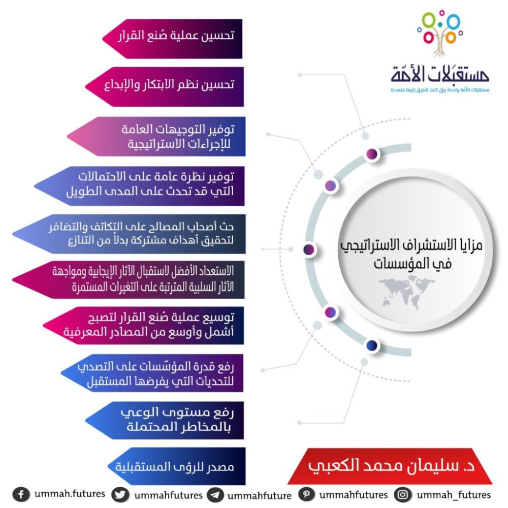 انفوجرافيك 10 مزايا للاستشراف الاستراتيجي في المؤسسات مستقب لات الأم ة Pie Chart Chart