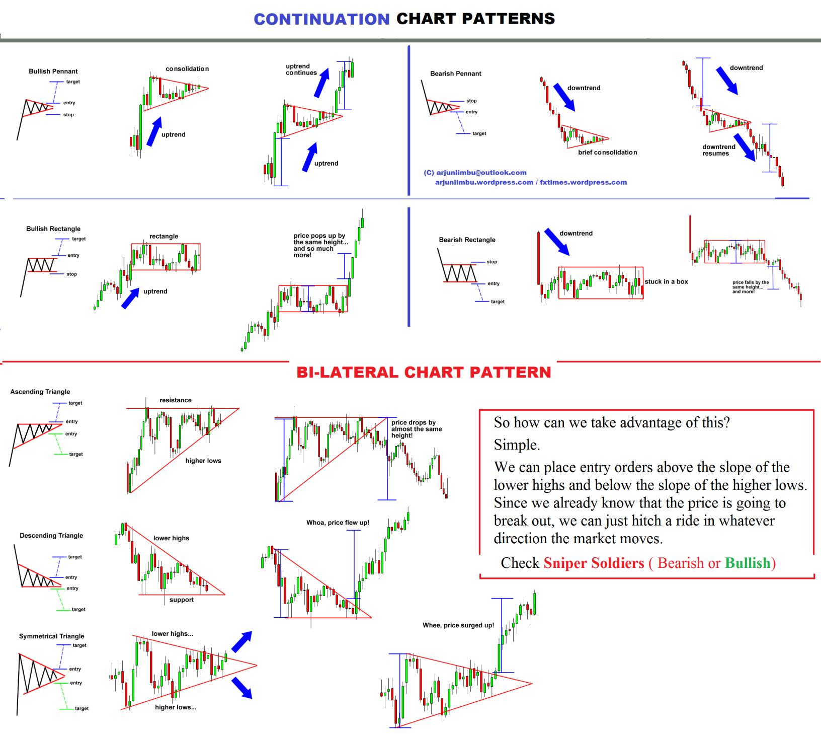 Forex pattern finder