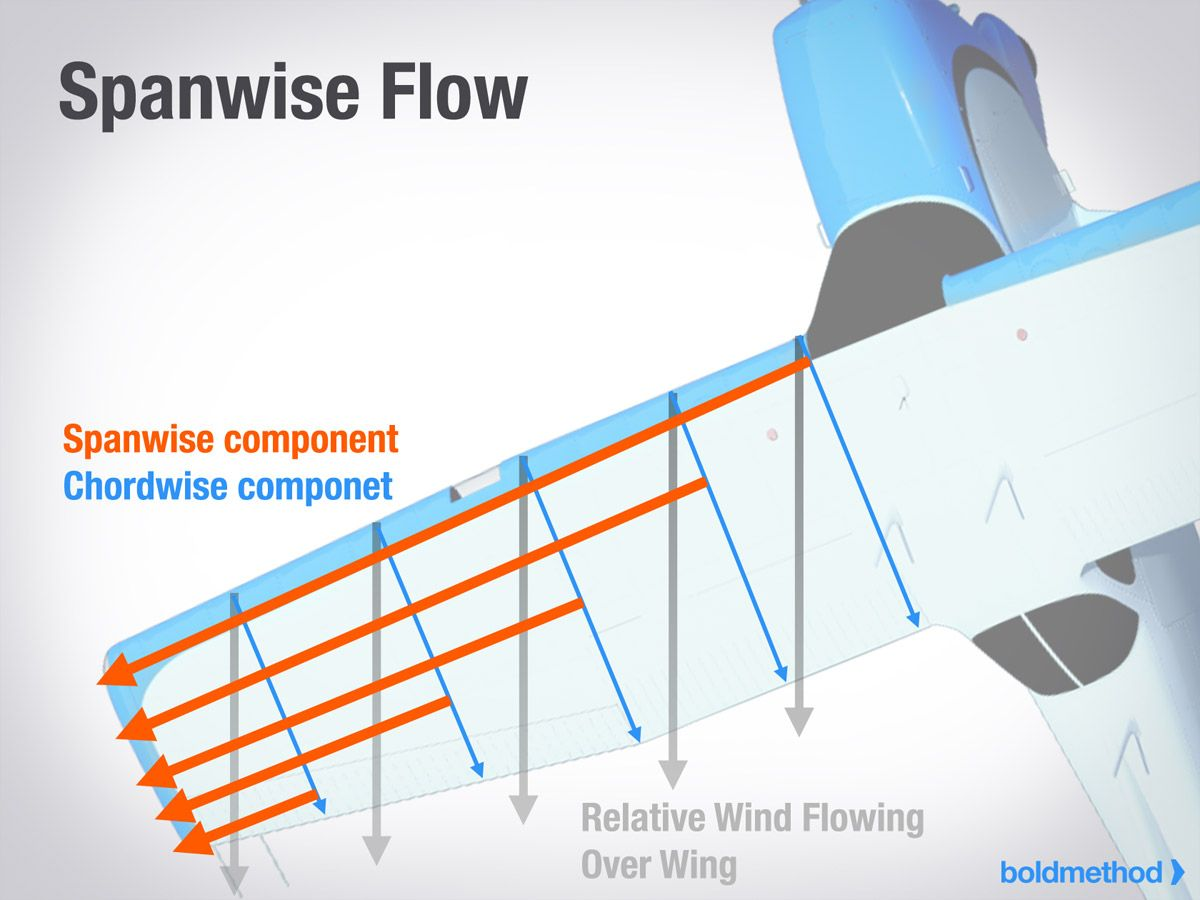 Spanwise Flow During Skid | Flying | Pilot training, Aviation, Pilot
