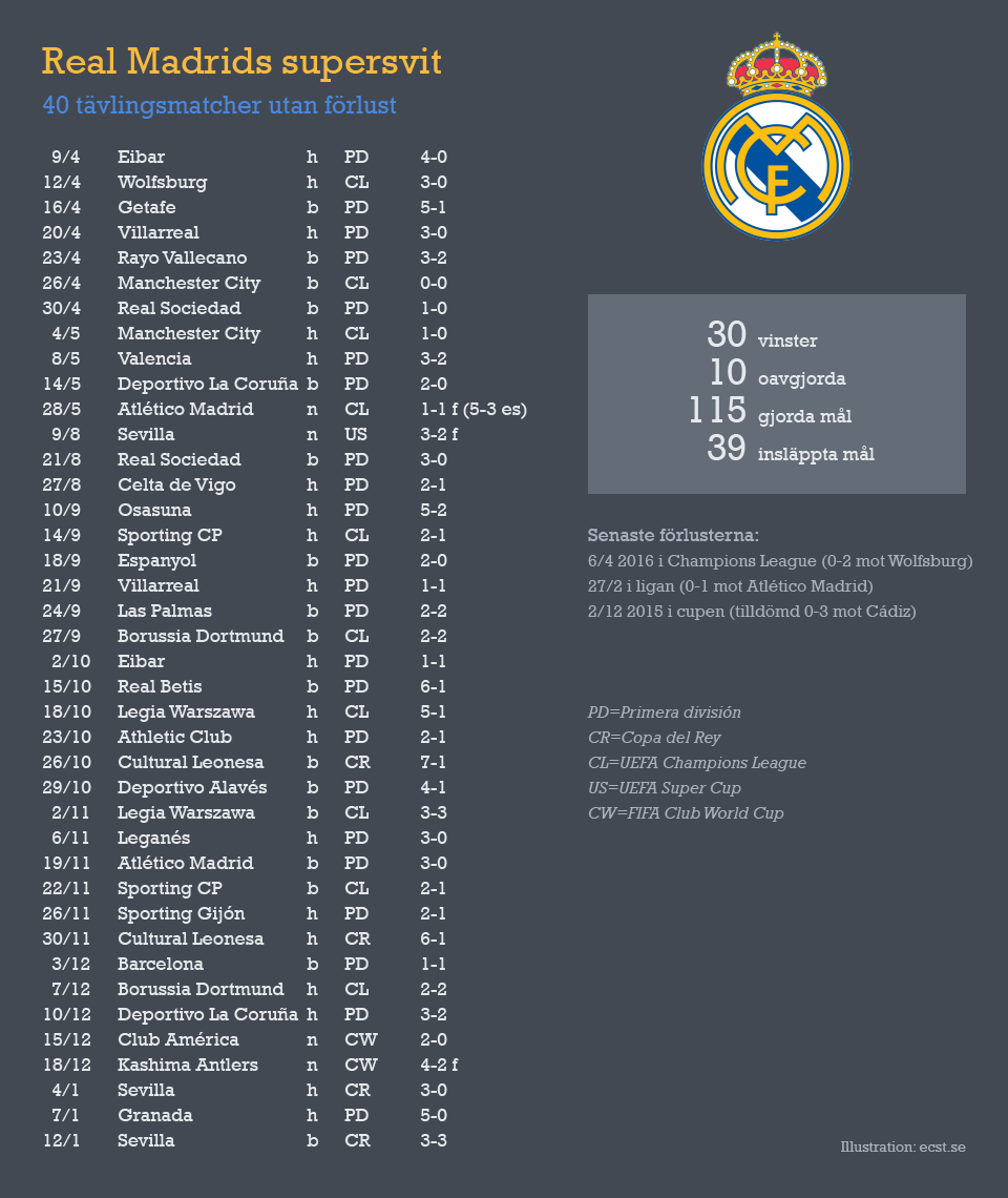 Real Madrid's 40 games unbeaten run in La Liga, Copa del Rey, Champions League, UEFA Super Cup and FIFA Club World Cup.