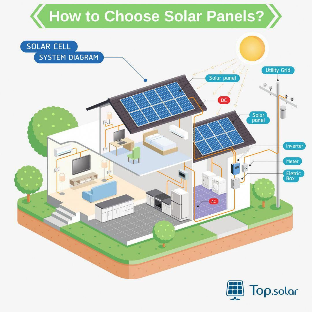 Solar Panels Why Its Sensible To Buy Them Now Solar Cell Solar Panel System Solar Projects