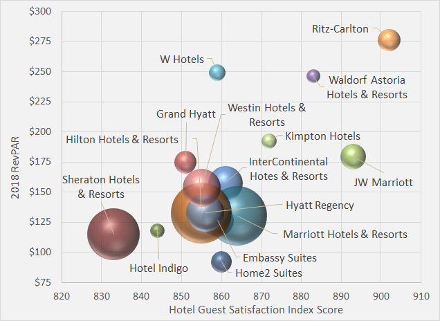 The Relationship Between a Hotel Brand's Guest Satisfaction Index