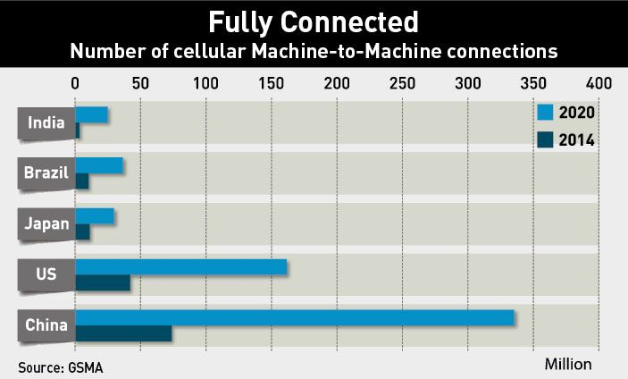 Machine To Machine Connections China Bar Chart Internet