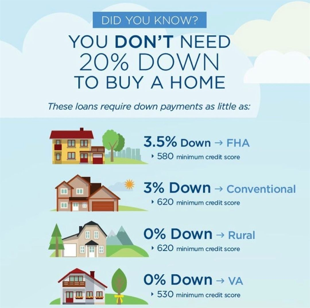 Did You Know You Don T Need A 20 Down Payment To Buy A Home There Are Lots Of Loan Options Espe In 2020 Buying First Home Real Estate Quotes Real Estate Infographic