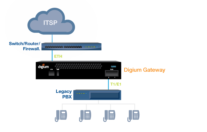 Voip gateway diagram sip to itsp all things tech pinterest tech voip gateway diagram sip to itsp ccuart Images