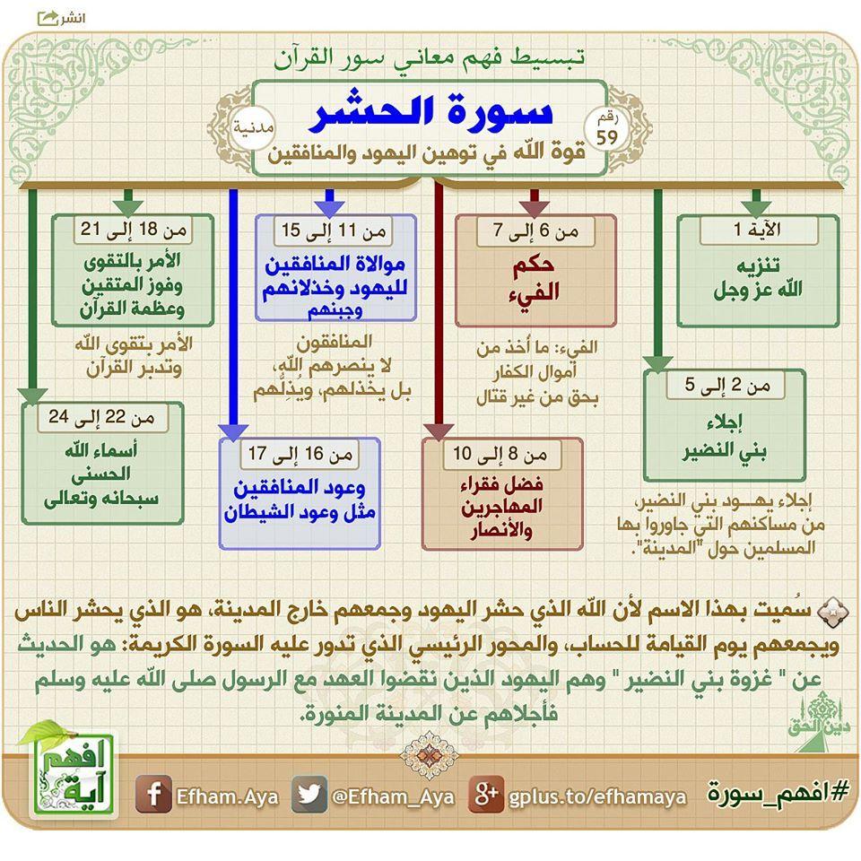 خريطة ذهنية لسورة الحشر Quran Recitation Quran Book Learn Quran