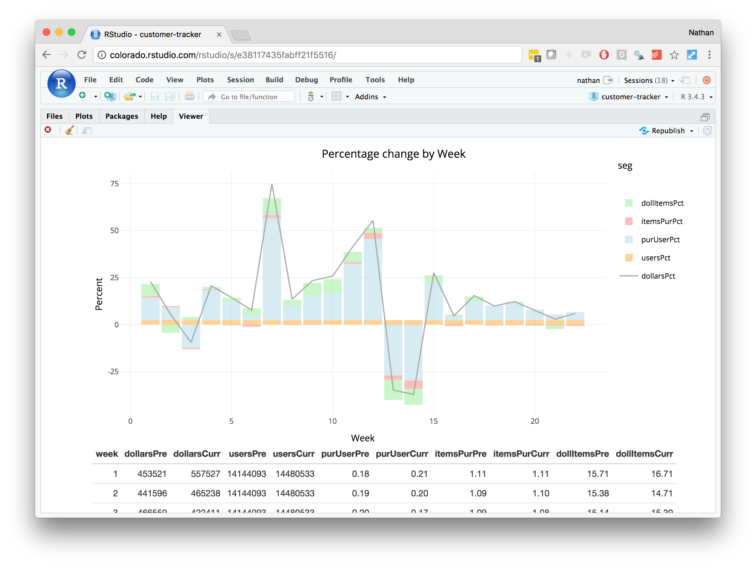 Enterprise Dashboards with R Markdown · R Views | R! in 2019 | Data