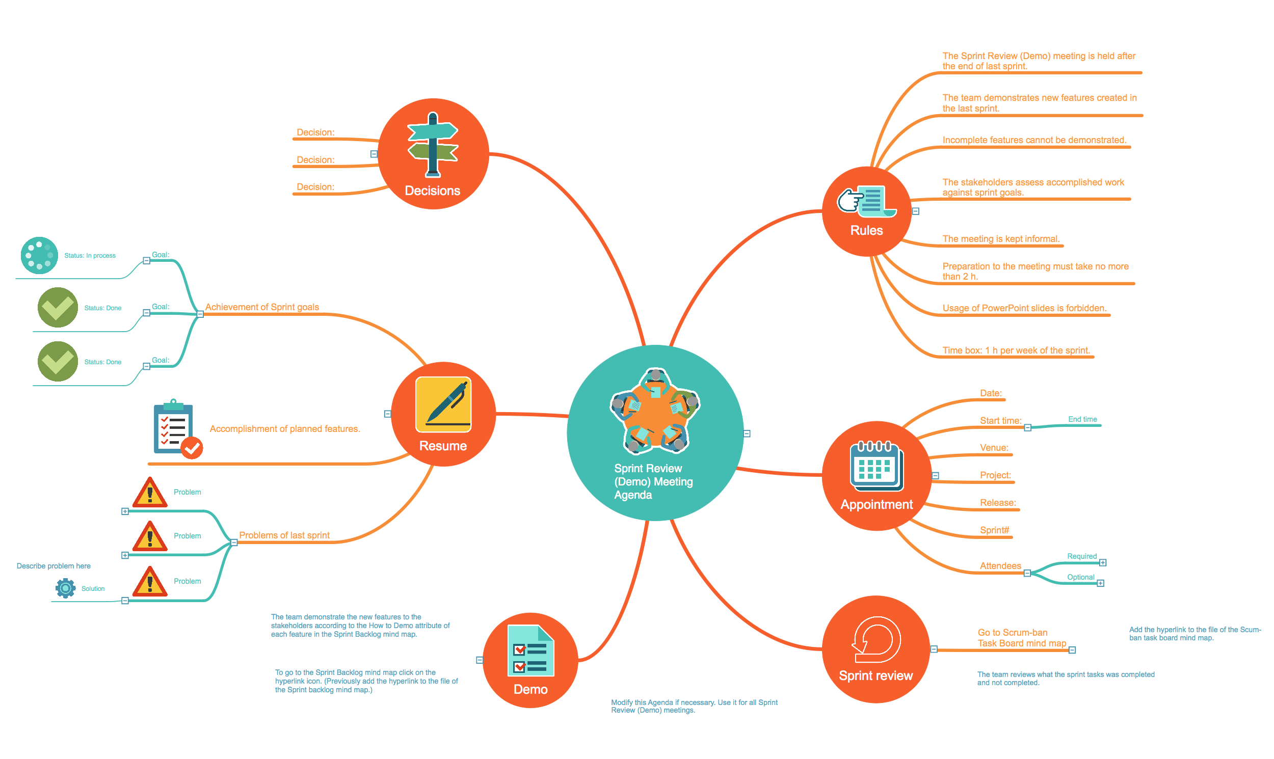 sprint review agenda mindmap template this mindmap was created in conceptdraw mindmap enhanced - Conceptdraw Mind Map
