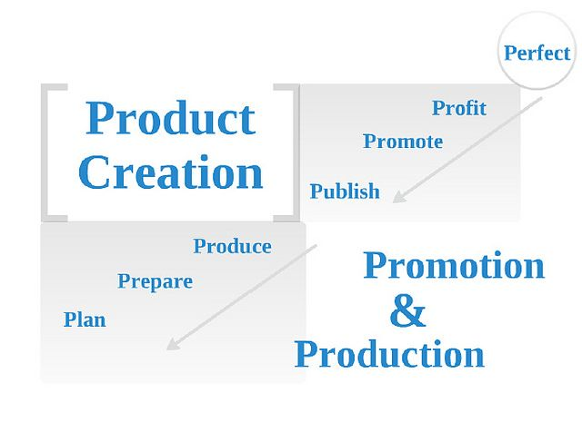 Profitable Producers (http://profitableproducers.com) Product Creation Process involves 2 projects.     I found this Free to download Ebook how to make my own bussenis product http://makeonline-income.com/7dayproductcreation/