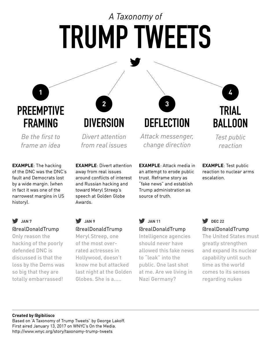 A Taxonomy of Trump Tweets - preemptive framing diversion deflection ...