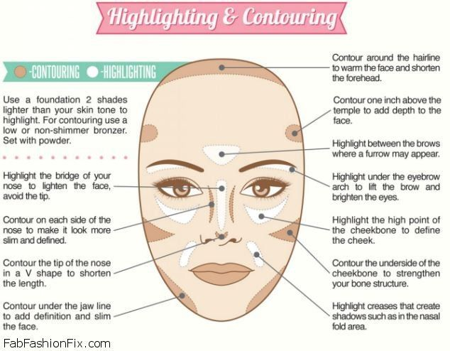 How to Contour and Highlight. I know this is for makeup but i ...