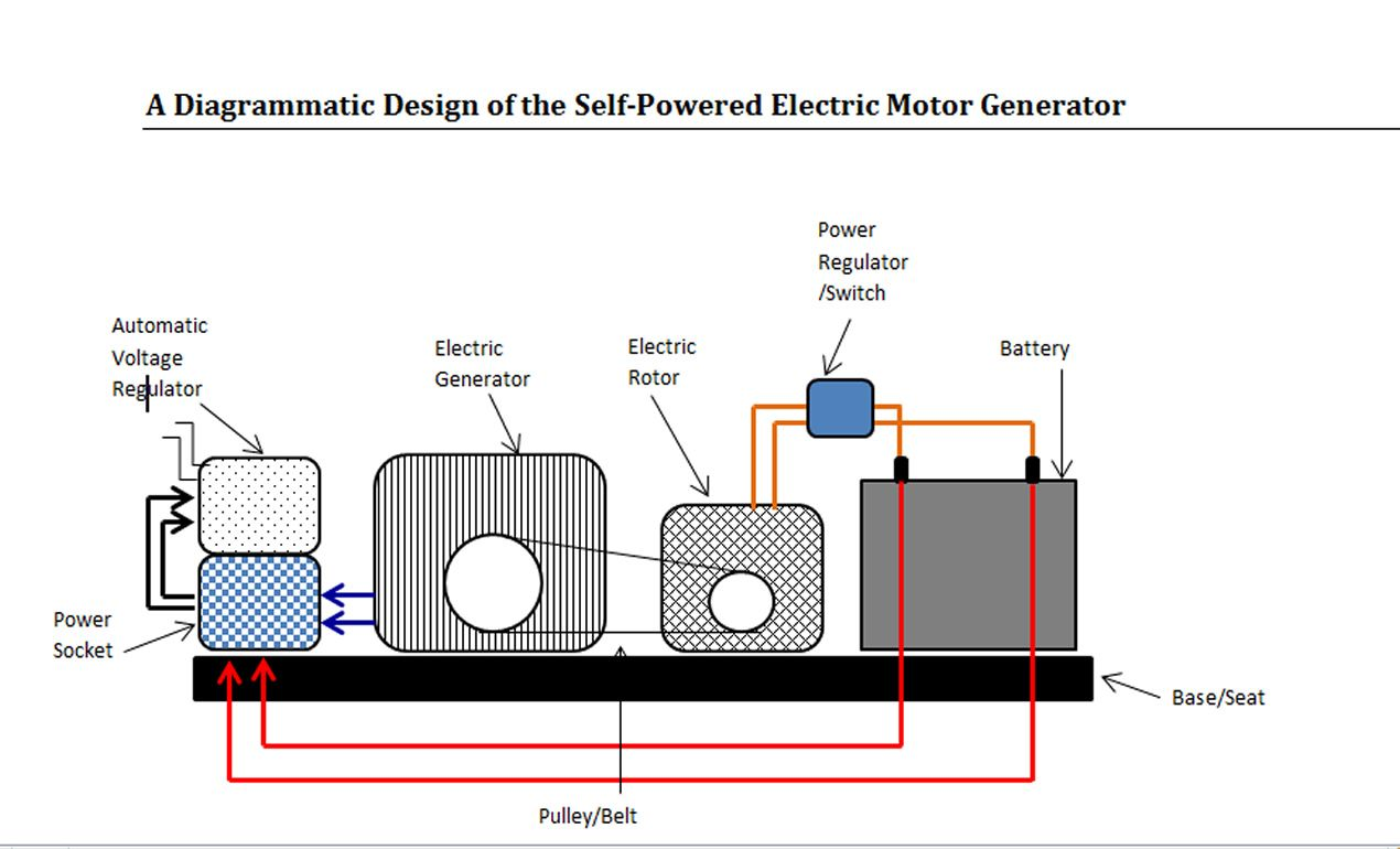 Self powered fuelless generator design sciencetechnology self powered fuelless generator design sciencetechnology nigeria asfbconference2016 Images