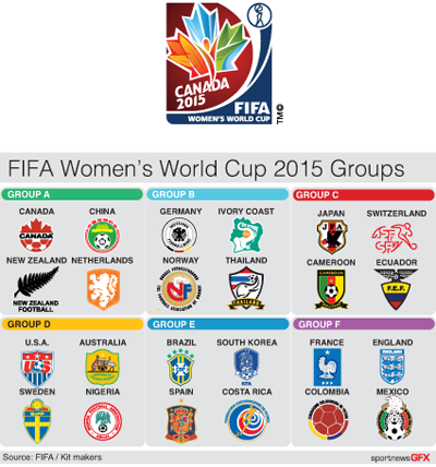 Womenswcup Logos Fifa Women S World Cup 2015 Group Table