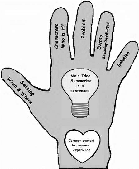 Pawnee Schools - Story Elements: Five Finger Retell | ELA ...
