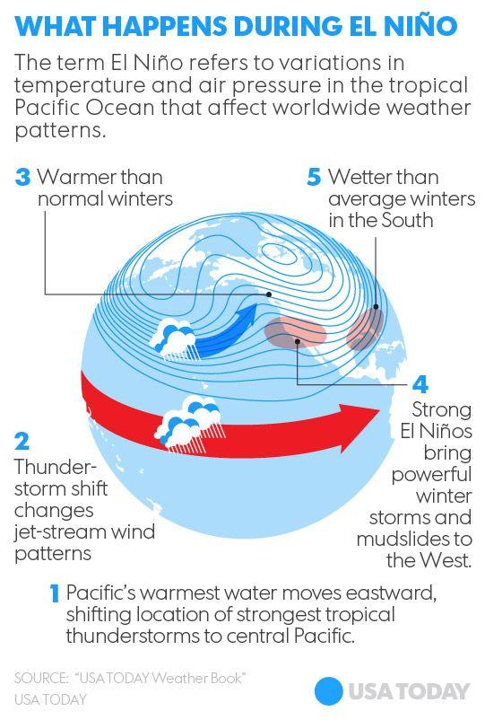 Godzilla Weather Pattern May Hit California In Fall Winter