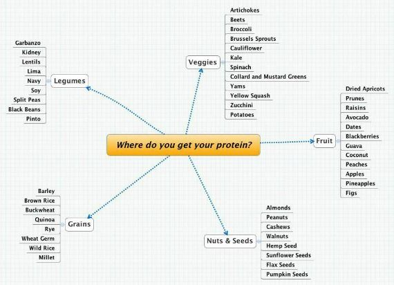 Vegetarian Complete Protein Combination Chart | Complete Protein | Vegetarian Protein Sources | Becoming a Vegetarian ...