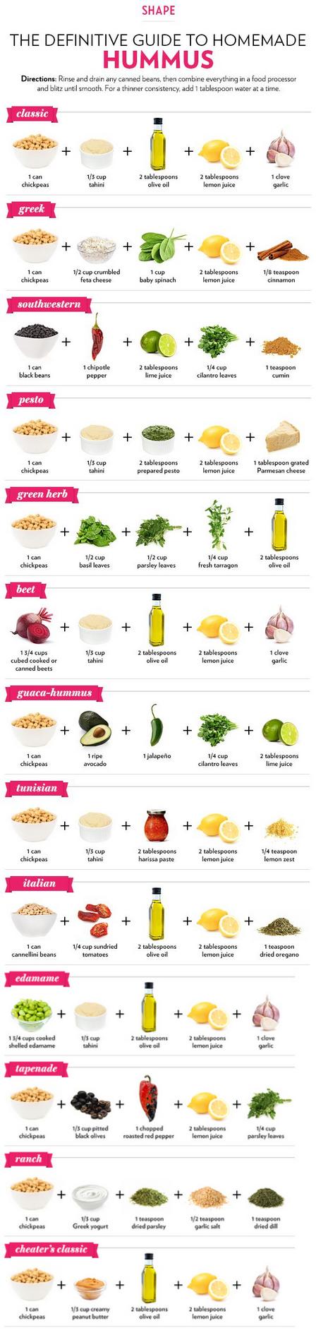 The Easiest Homemade Hummus Guide