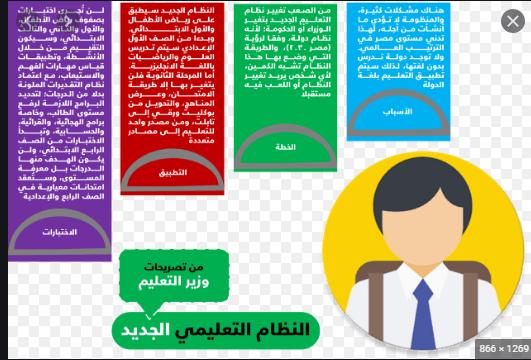 قرارات وزير التربية والتعليم فتح قنوات تعليمية واطلاق منصات إلكترونية كمصادر جديدة للتعلم عن ب عد Pie Chart Chart