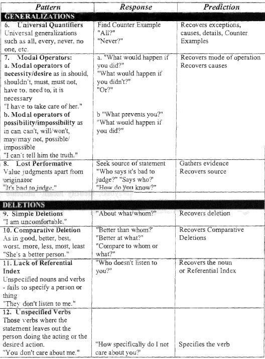 patterns of hypnotic techniques of milton erickson pdf