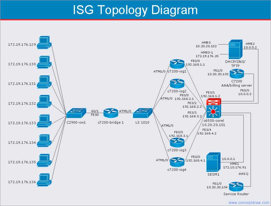 Network diagram isg topology diagram ciscog 900685 cisco network diagram isg topology diagram ciscog 900685 ccuart Images