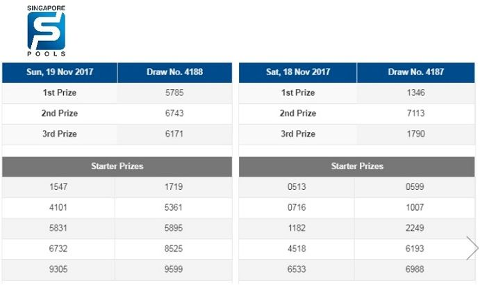 Singapore 4d 18th November Results Singaporepools Singapore4d Singapore4dresults Singapore Games To Win Lottery Games