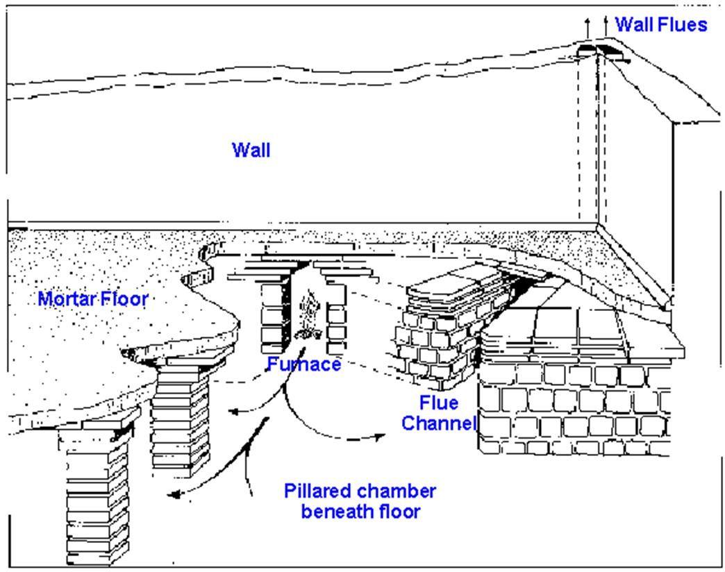 Isolare La Casa Basaluzzo hypocaust diagram (with images) | ancient roman houses