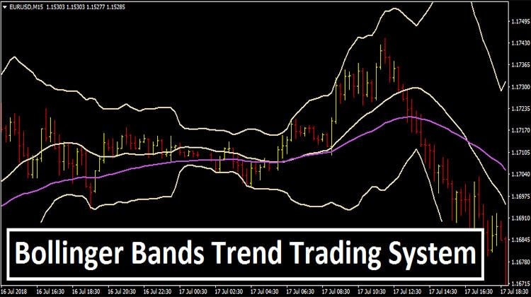 Bollinger Bands Trend Trading System Implied Volatility Band
