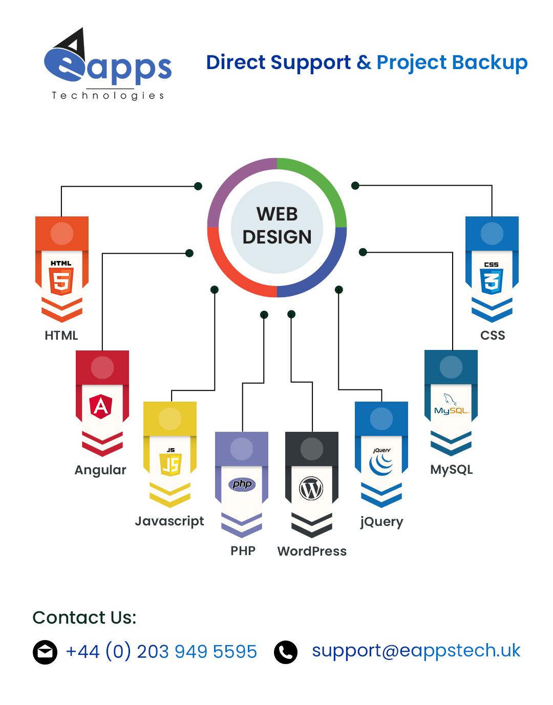 webdesign html angular javascript php wordpress