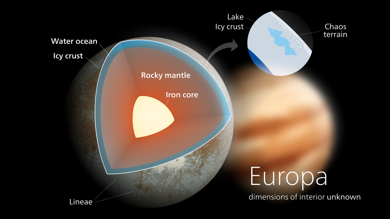 Europa Interior Structure Source Kelvinsong โลก ดวงดาว
