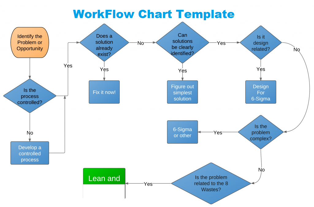 Get workflow chart template in excel excel project for Project management workflow template