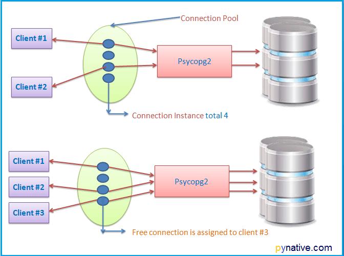 Psycopg2 python PostgreSQL connection pool | Python