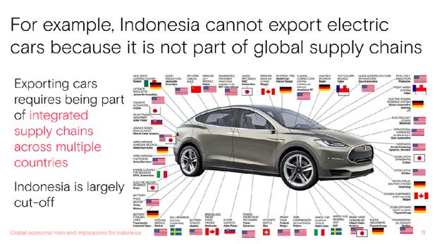 Bank Dunia Nilai Indonesia Tidak Dapat Mengekspor Mobil Listrik Mobil Listrik Mobil Kendaraan Listrik