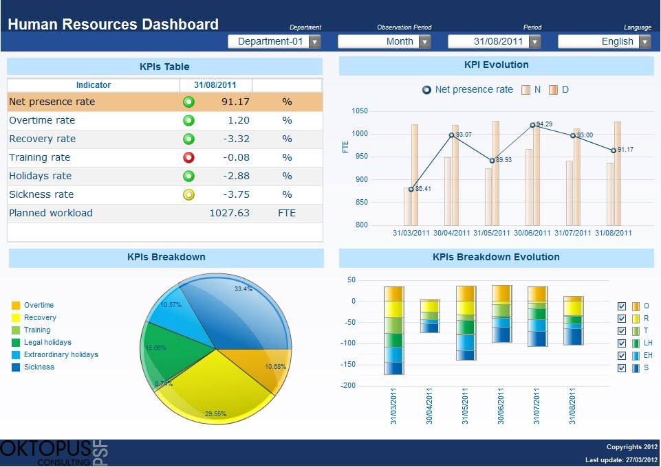 Human Resources Dashboard  GoogleSuche  Work  Hr Dashboard