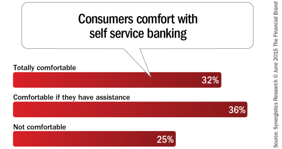Consumers_comfort_with_self_service_banking[1] via The Financial Brand, June 8, 2015