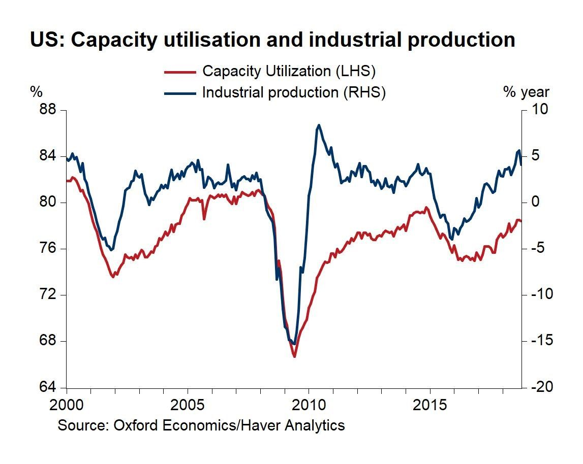Industrial Production Was Up 4 No Sign Of A Recession Retail