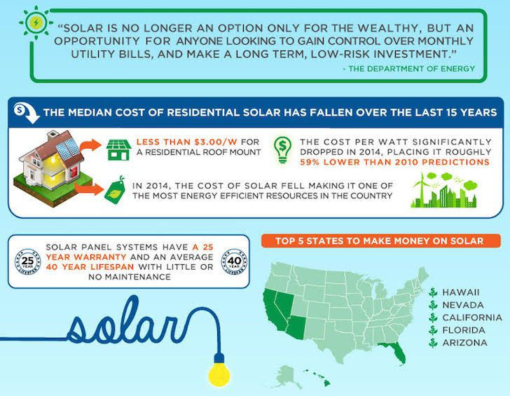 Infographic Why Solar Panels Are An Affordable And Smart Investment Solar Energy Technology Infographic