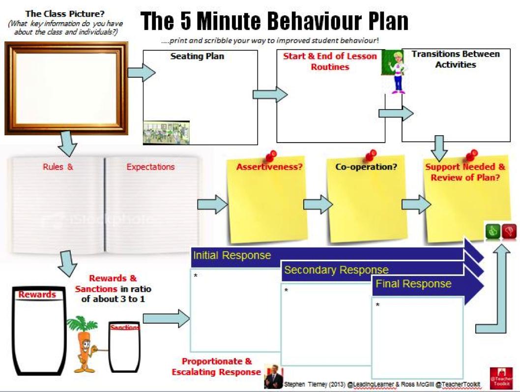 Minute Behaviour Plan   Minute Teacher    Behavior