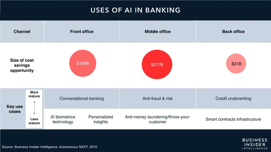 The Impact Of Artificial Intelligence In The Banking Sector How Ai Is Being Used In 2020 Use Case Business Insider Artificial Intelligence