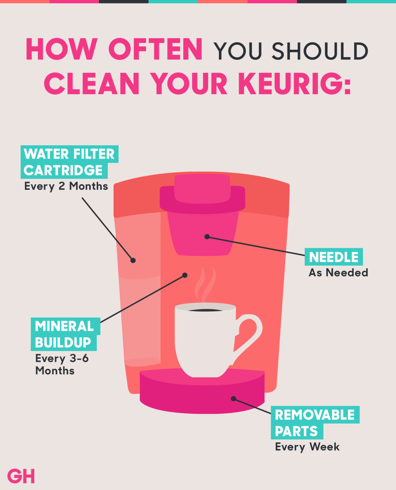 Yes, You Have to Descale Your Keurig Coffee Maker Every