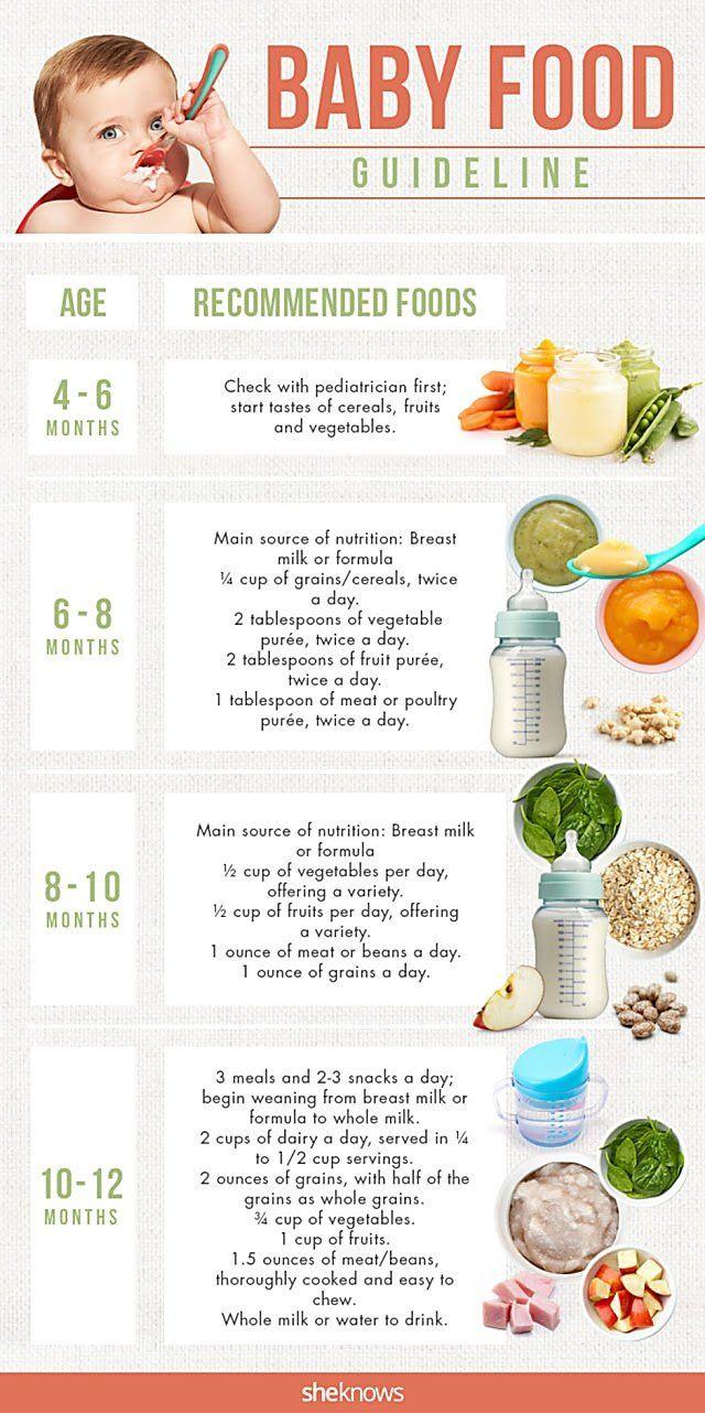 gerber baby food age chart