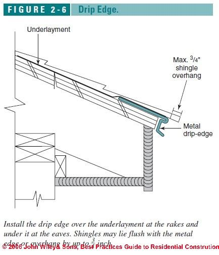 Figure 2 6 C J Wiley S Bliss Shed Roof With Drip Edge