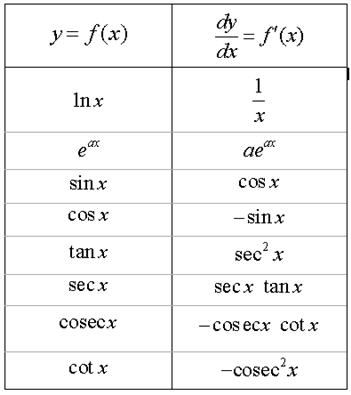 Math formulas and math tables calculus math and physics for Table of derivatives