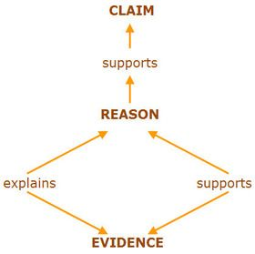 Using Claims, Counter Claims, Evidence, And Reasoning To Support Arguments In Writing (Common Core Standards 9-10.W.1.a-e)