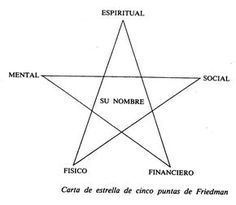 ... Carta de estrella de cinco puntas de Friedman. Conciencia de ser.