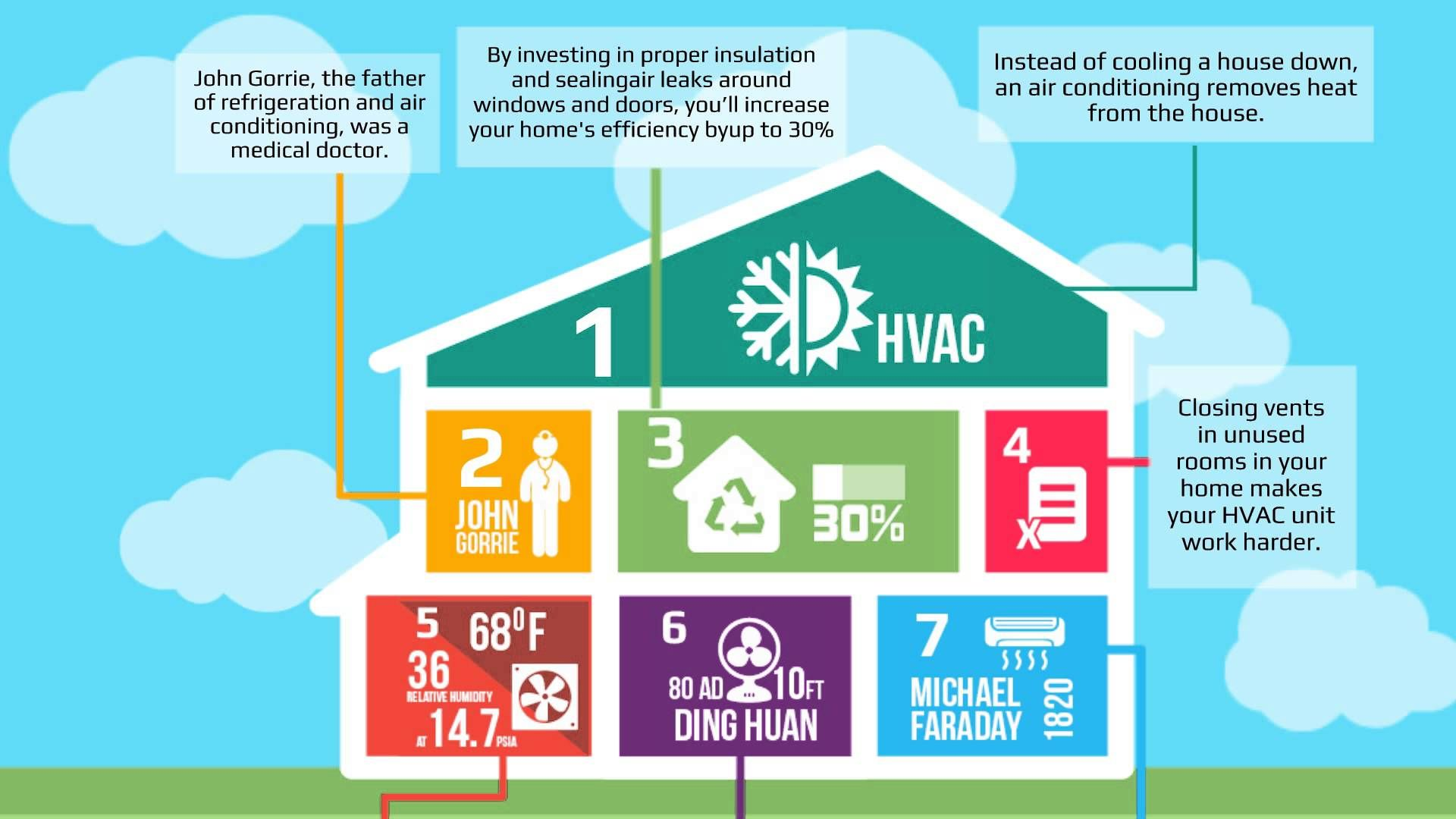 5 Hvac Facts Did You Know Http Www Hoggmechanical Com 2014 01