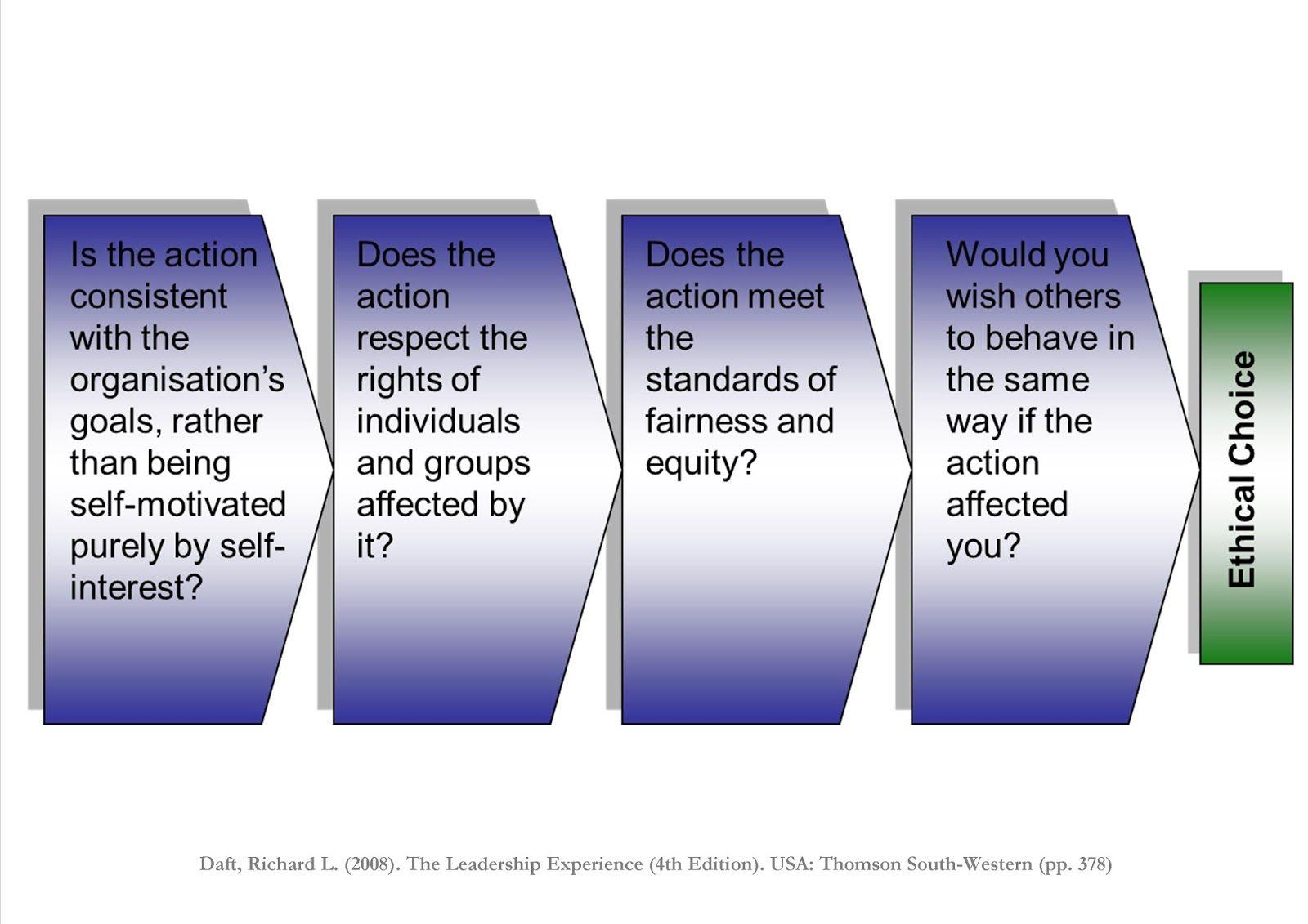 Acts of Leadership Avoiding Ethical Failures Leadership