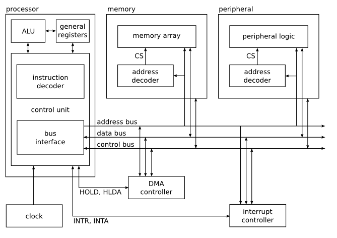 basic computer architecture example | high tech | pinterest
