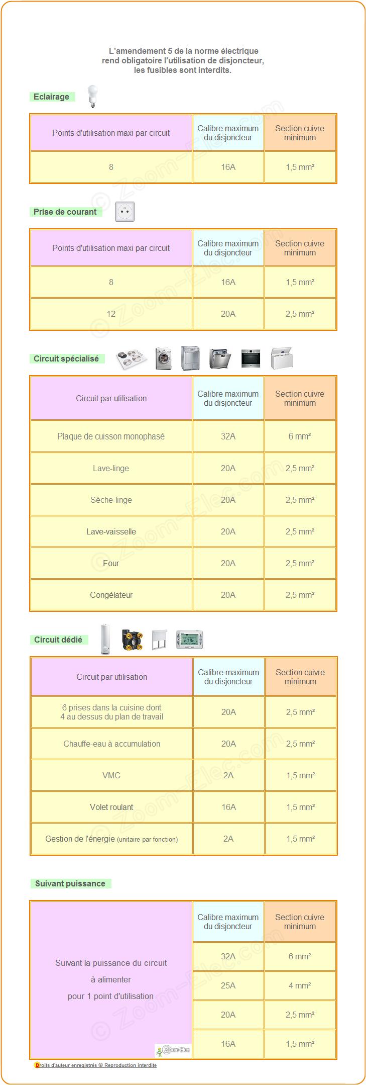 Norme Tableau Electrique Zoom Elec Com Tableau Electrique Maison Branchement Tableau Electrique Norme Tableau Electrique