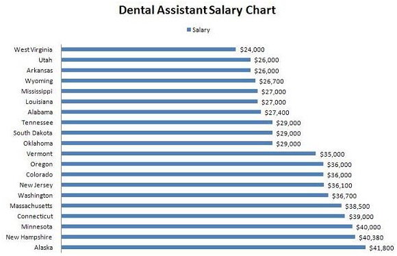 Dental Assistant Salary Dental Assistant Dental Dental Life